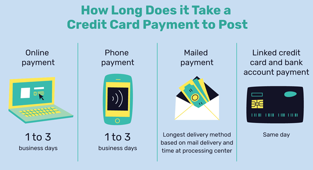 Credit Card Payments Long To Appear