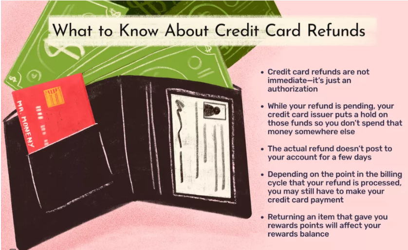 Credit Card Refunds